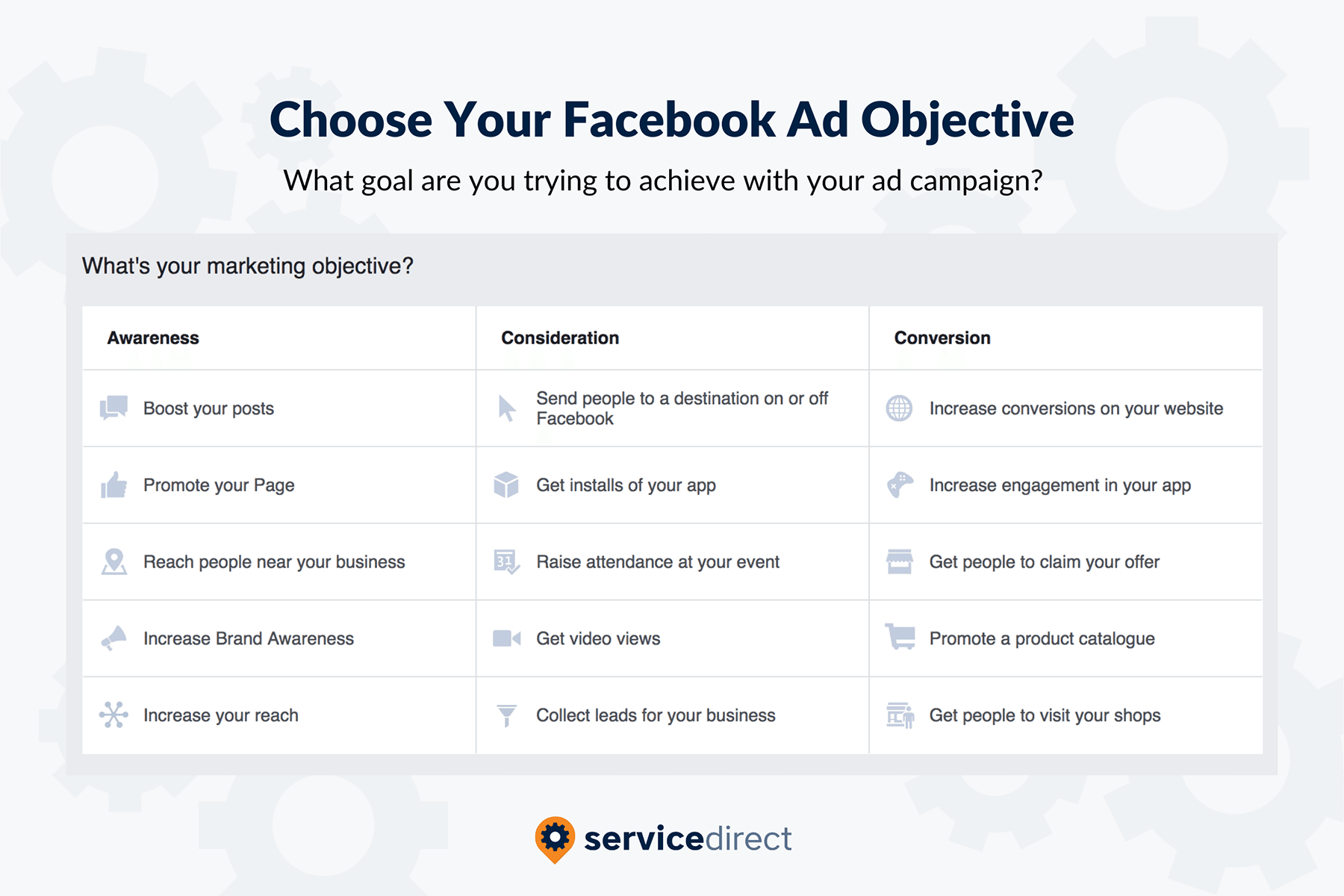 Facebook Ad Objectives for Contractors