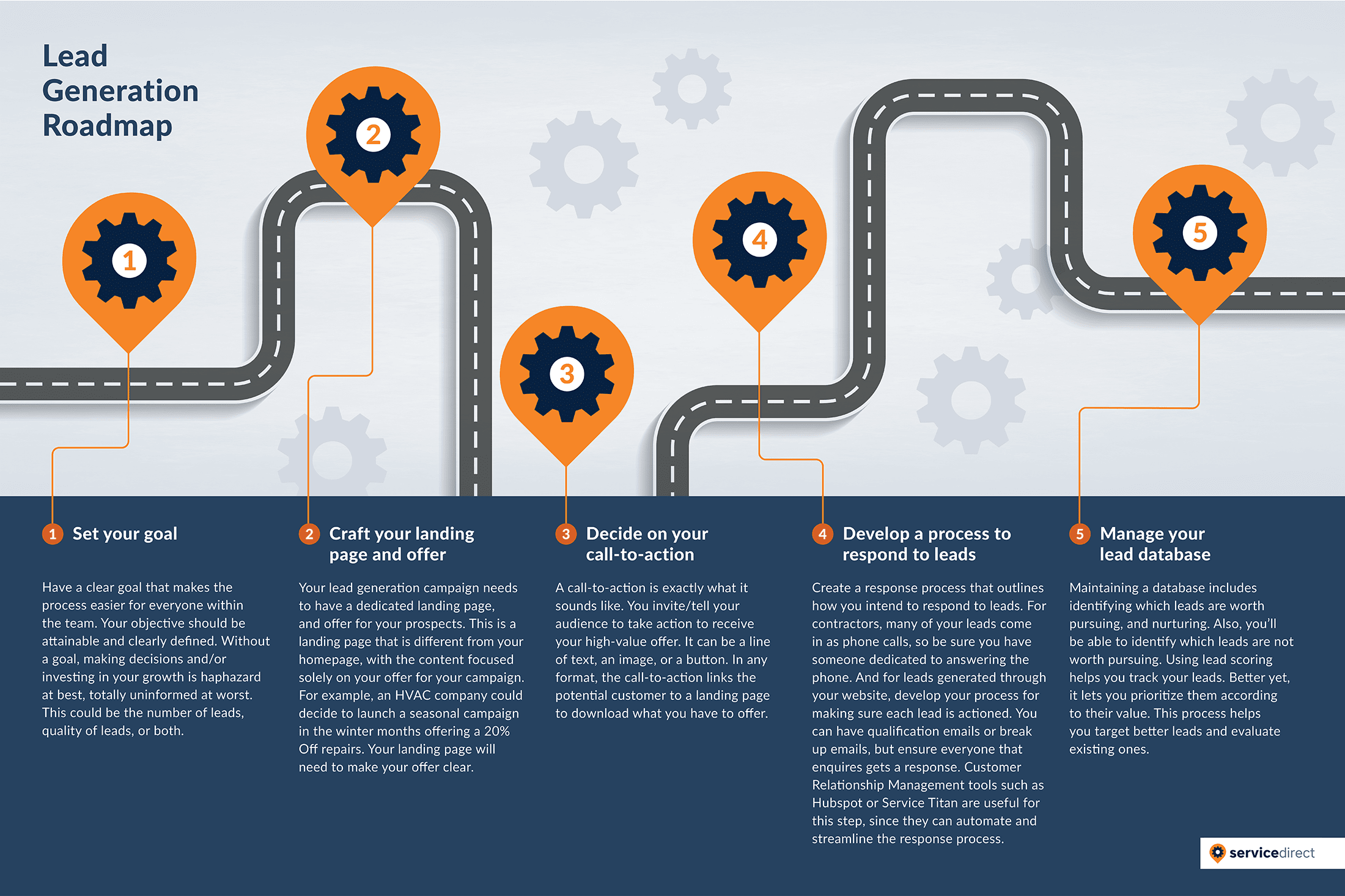 Home Contracting Company Lead Generation Roadmap