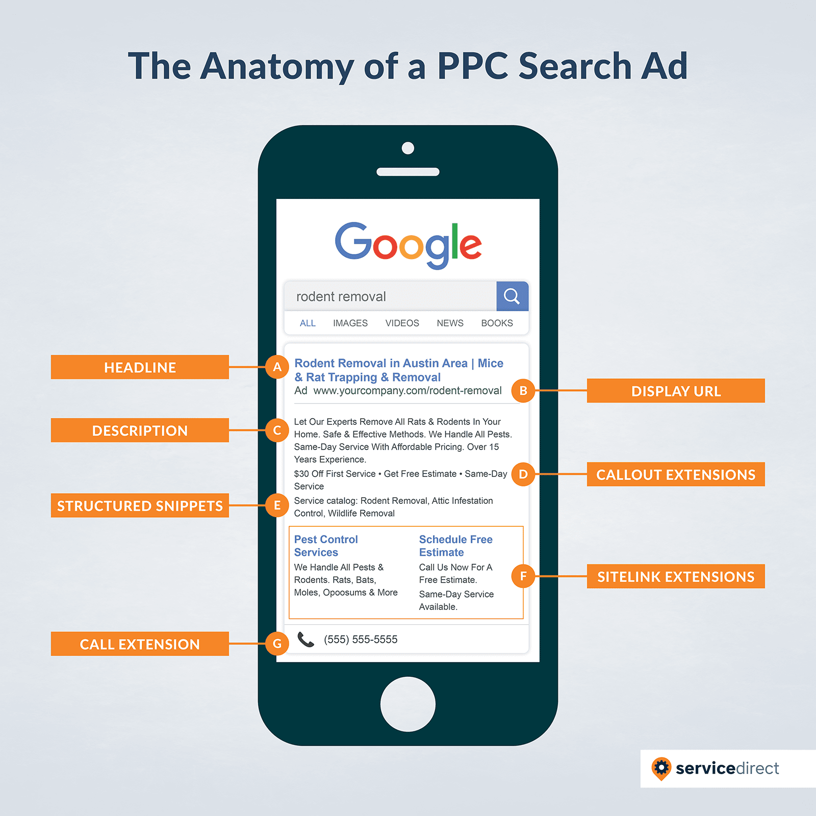 The Anatomy of a PPC Search Ad for Contractors